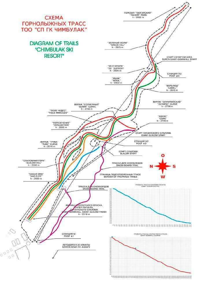 Схема региона катания 1
